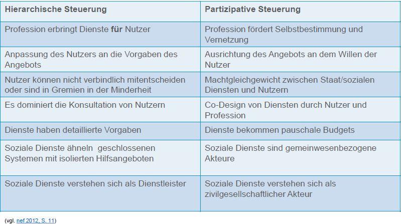 Hierarchische-vs-partizipative-Steuerung-im-Sozialsektor